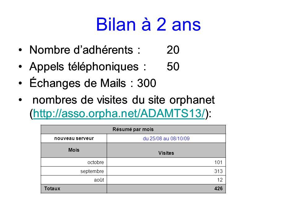 Bilan à 2 ans Nombre d'adhérents :20 Appels téléphoniques :50 Échanges de Mails :300 nombres de visites du site orphanet (http://asso.orpha.net/ADAMTS13/):http://asso.orpha.net/ADAMTS13/ Résumé par mois nouveau serveur du 25/08 au 08/10/09 Mois Visites octobre101 septembre313 août12 Totaux426 Nombre d'adhérents :20 Appels téléphoniques :50 Échanges de Mails :300 nombres de visites du site orphanet (http://asso.orpha.net/ADAMTS13/):http://asso.orpha.net/ADAMTS13/