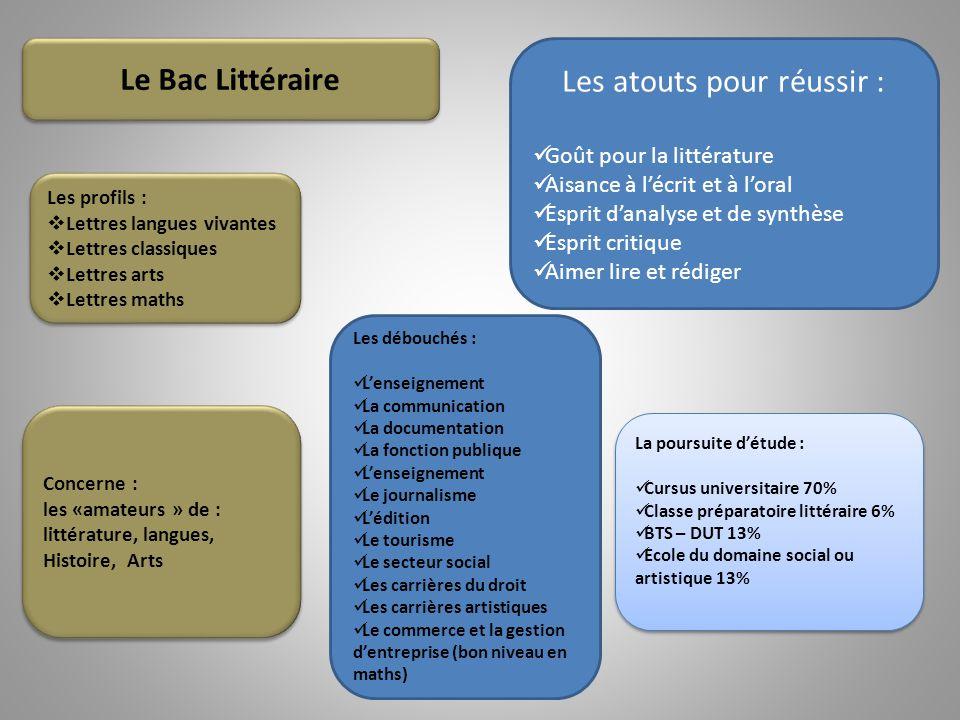 Le Bac Littéraire Concerne : les «amateurs » de : littérature, langues, Histoire, Arts Concerne : les «amateurs » de : littérature, langues, Histoire,