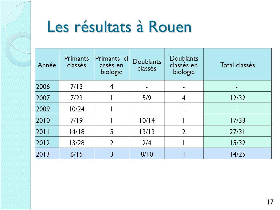 Les résultats à Rouen Année Primants classés Primants cl assés en biologie Doublants classés Doublants classés en biologie Total classés 20067/134--- 20077/2315/9412/32 200910/241--- 20107/19110/14117/33 201114/18513/13227/31 201213/2822/4115/32 20136/1538/10 1 14/25 17