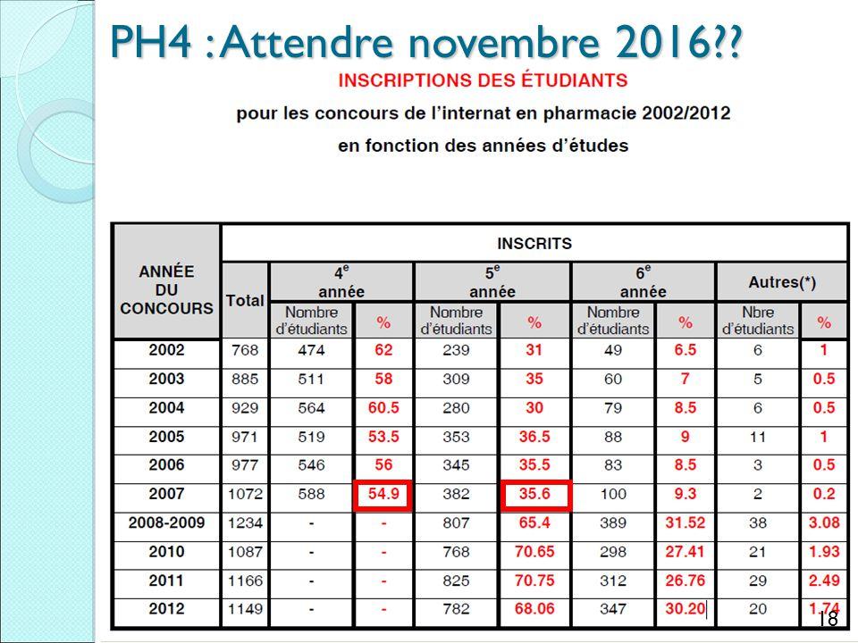 18 PH4 : Attendre novembre 2016