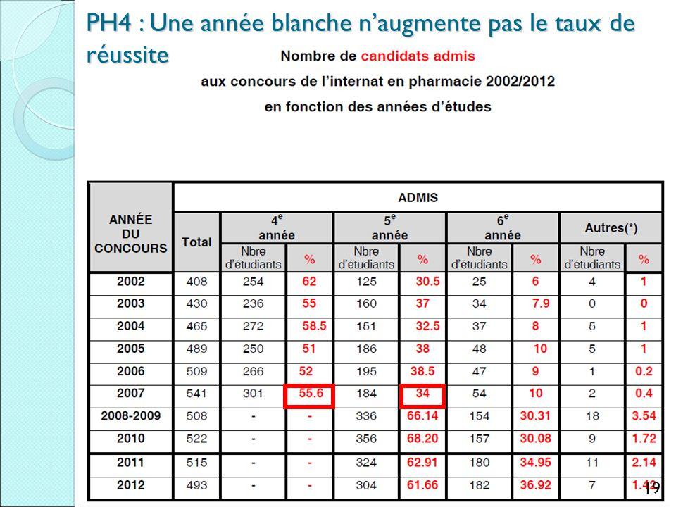 19 PH4 : Une année blanche n'augmente pas le taux de réussite