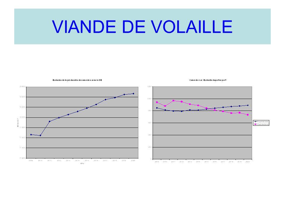 VIANDE DE VOLAILLE