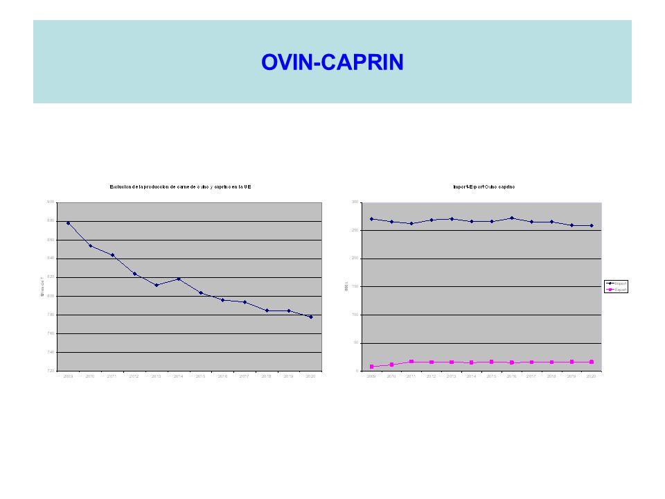 OVIN-CAPRIN