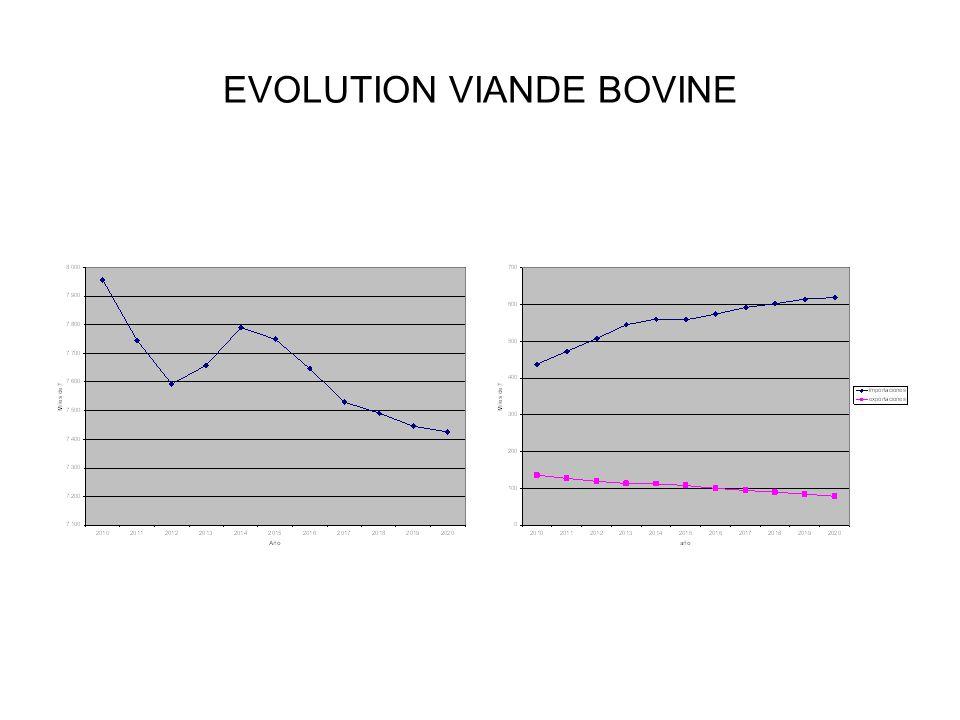 EVOLUTION VIANDE BOVINE
