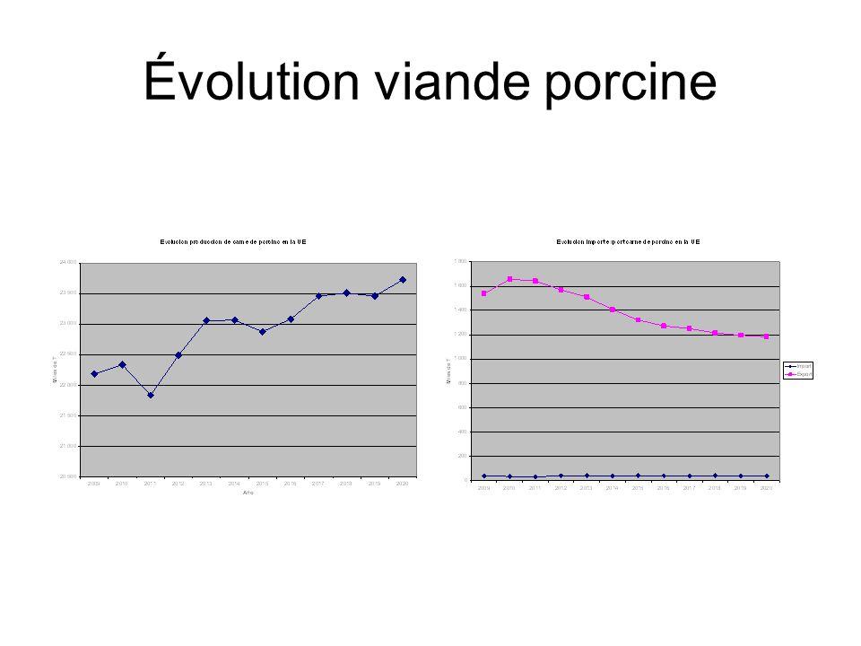 Évolution viande porcine