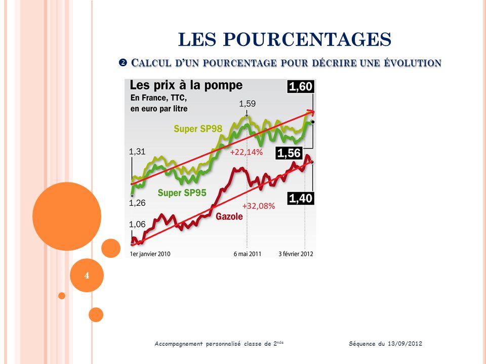 LES POURCENTAGES Accompagnement personnalisé classe de 2 nde Séquence du 13/09/2012 C ALCUL D ' UN POURCENTAGE POUR APPLIQUER UN TAUX  C ALCUL D ' UN POURCENTAGE POUR APPLIQUER UN TAUX 5 - 25 %