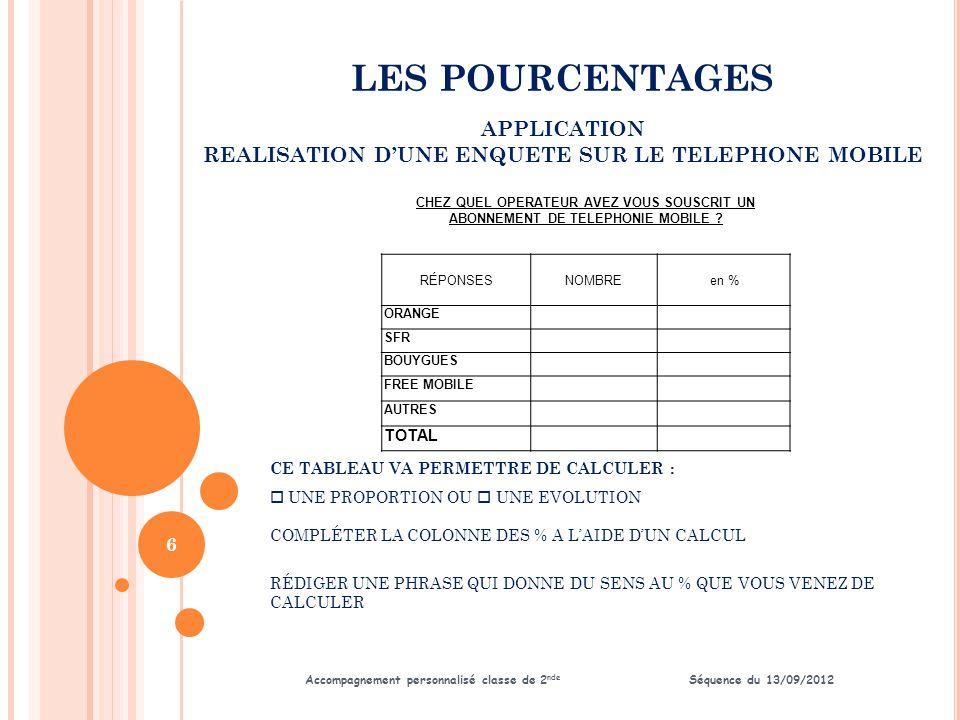 LES POURCENTAGES Accompagnement personnalisé classe de 2 nde Séquence du 13/09/2012 APPLICATION REALISATION D'UNE ENQUETE SUR LE TELEPHONE MOBILE 7 T RAVAIL SUR TABLEUR : R ÉCUPÉRER LE FICHIER SUR VOTRE SERVEUR ( SUIVRE INSTRUCTIONS PROFESSEUR ) R EPÉRER PAR 2 COULEURS DIFFÉRENTES LES ZONES DE SAISIES ET LES ZONES DE CALCULS C OMPLÉTER LE TABLEAU EN EFFECTUANT LES SAISIES ET LES FORMULES DE CALCULS R ÉALISER UN GRAPHIQUE ILLUSTRANT CETTE RÉPARTITION