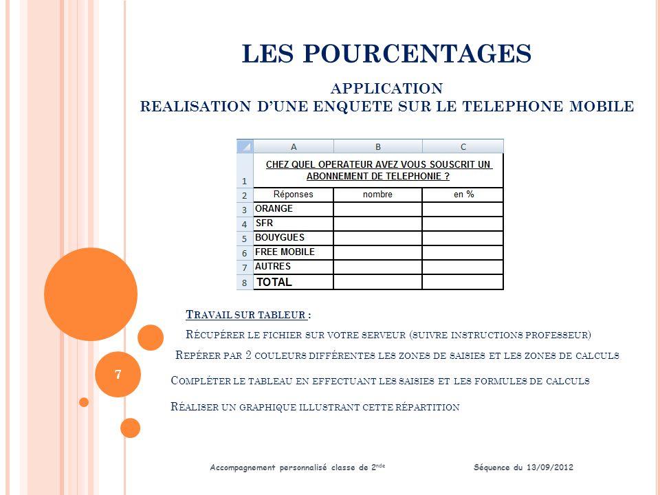 LES POURCENTAGES Accompagnement personnalisé classe de 2 nde Séquence du 13/09/2012 APPLICATION REALISATION D'UNE ENQUETE SUR LE TELEPHONE MOBILE 8 CE TABLEAU VA PERMETTRE DE CALCULER :  UNE PROPORTION OU  UNE EVOLUTION COMPLÉTER LE TABLEAU RÉDIGER UNE PHRASE A PARTIR D'UN POURCENTAGE DE VOTRE CHOIX NOMBRE D'ABONNEMENT DE TELEPHONIE MOBILE Source http://www.arcep.frhttp://www.arcep.fr Date Nombre d abonnés en millions Variation nombre abonnés en millions / période précédente Variation en % / période précédente 200029,6*** 200136,9 200238,6 200341,7 200444,5 200548,1 200651,7 200755,3 200858 200961,5 201065,1