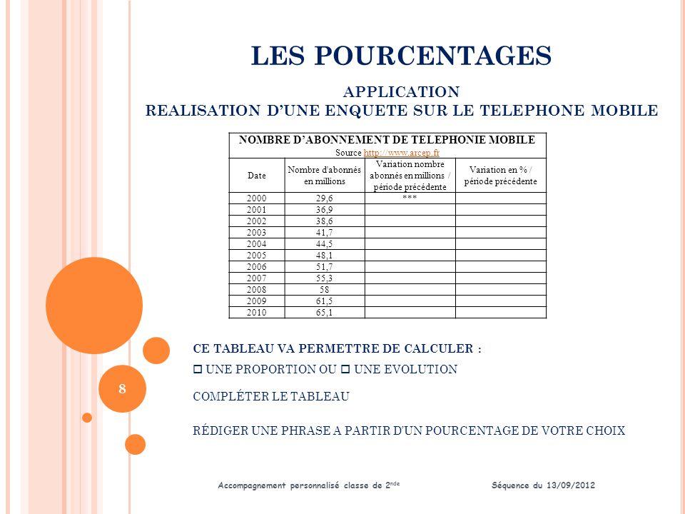 LES POURCENTAGES Accompagnement personnalisé classe de 2 nde Séquence du 13/09/2012 APPLICATION REALISATION D'UNE ENQUETE SUR LE TELEPHONE MOBILE 9 R ÉCUPÉRER LE FICHIER SUR VOTRE SERVEUR ( SUIVRE INSTRUCTIONS PROFESSEUR ) C OMPLÉTER LE TABLEAU EN EFFECTUANT LES FORMULES DE CALCULS NÉCESSAIRES R ÉALISER UN GRAPHIQUE REFLÉTANT CETTE ÉVOLUTION