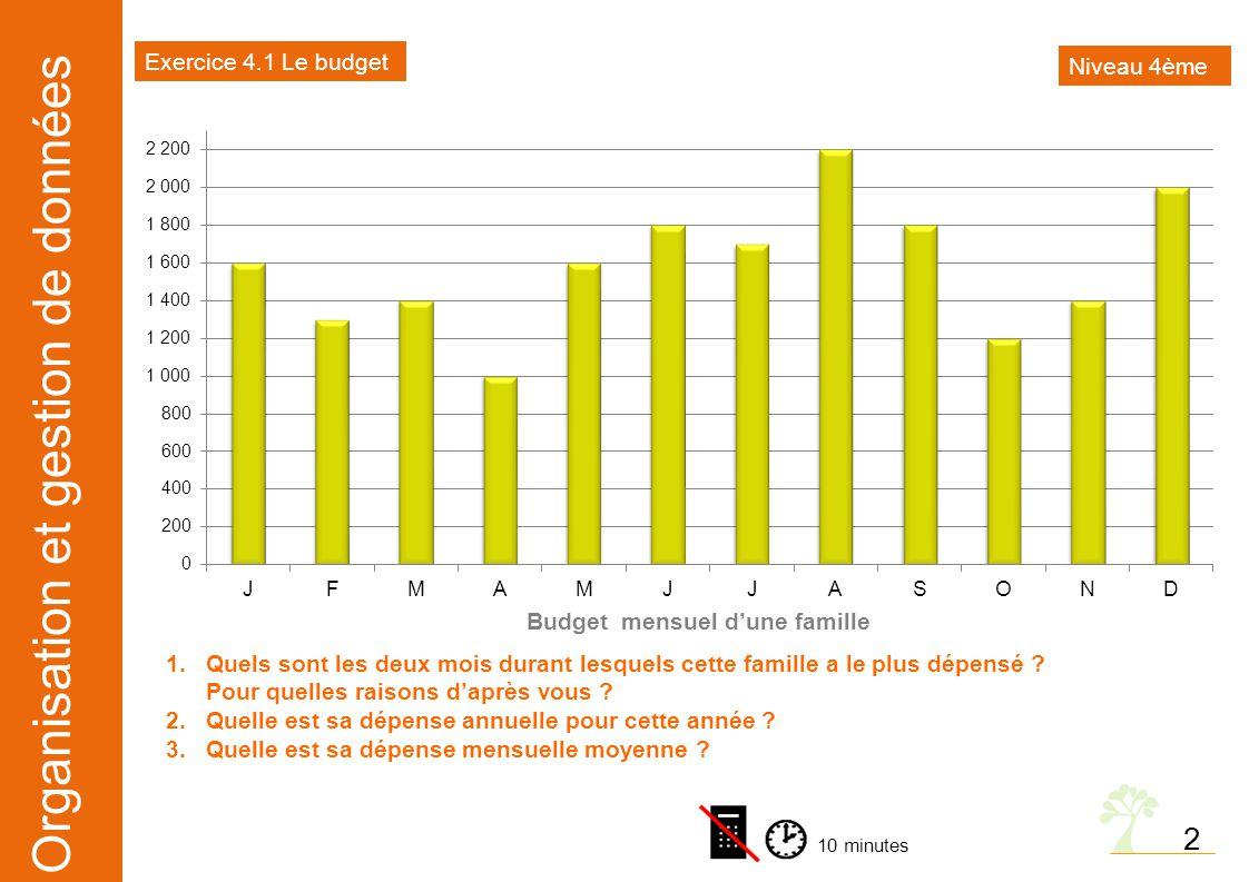 Organisation et gestion de données 2 Budget mensuel d'une famille 1.Quels sont les deux mois durant lesquels cette famille a le plus dépensé ? Pour qu