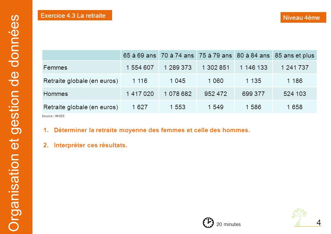 Organisation et gestion de données Exercice 4.4 Le prix de l'essence 5 minutes 5 Niveau 4ème Est-il vrai que plus de 80 % du prix de l'essence est composé de taxes ?