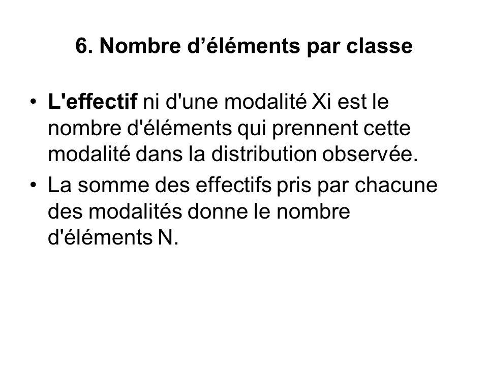 6. Nombre d'éléments par classe L'effectif ni d'une modalité Xi est le nombre d'éléments qui prennent cette modalité dans la distribution observée. La