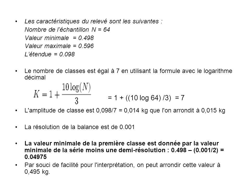 Les caractéristiques du relevé sont les suivantes : Nombre de l'échantillon N = 64 Valeur minimale = 0.498 Valeur maximale = 0.596 L'étendue = 0.098 L