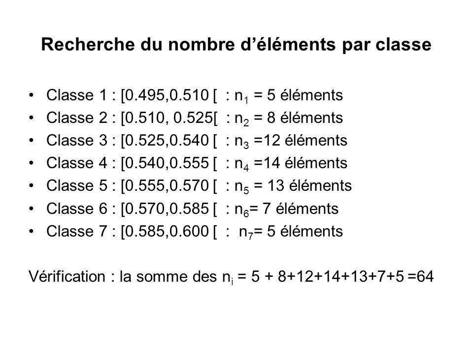 Recherche du nombre d'éléments par classe Classe 1 : [0.495,0.510 [ : n 1 = 5 éléments Classe 2 : [0.510, 0.525[ : n 2 = 8 éléments Classe 3 : [0.525,