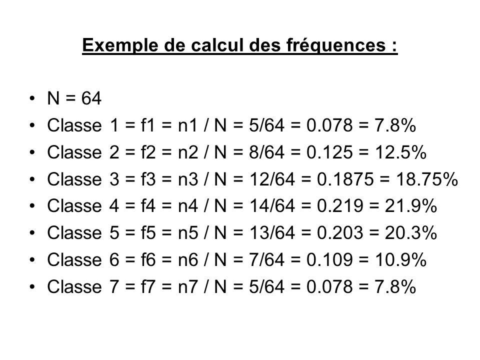 Exemple de calcul des fréquences : N = 64 Classe 1 = f1 = n1 / N = 5/64 = 0.078 = 7.8% Classe 2 = f2 = n2 / N = 8/64 = 0.125 = 12.5% Classe 3 = f3 = n
