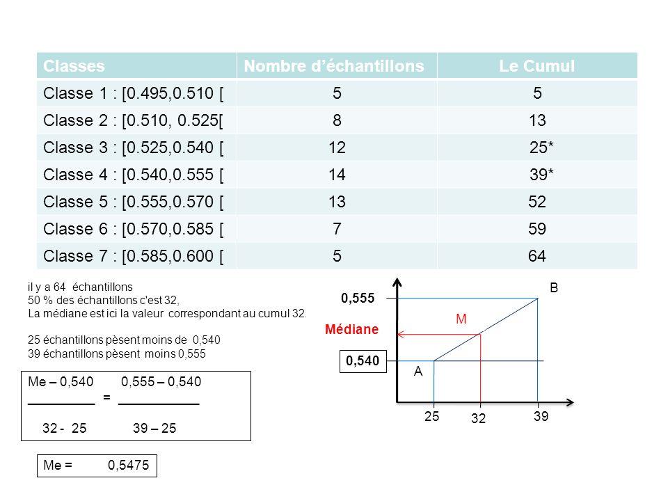 ClassesNombre d'échantillonsLe Cumul Classe 1 : [0.495,0.510 [55 Classe 2 : [0.510, 0.525[813 Classe 3 : [0.525,0.540 [12 25* Classe 4 : [0.540,0.555