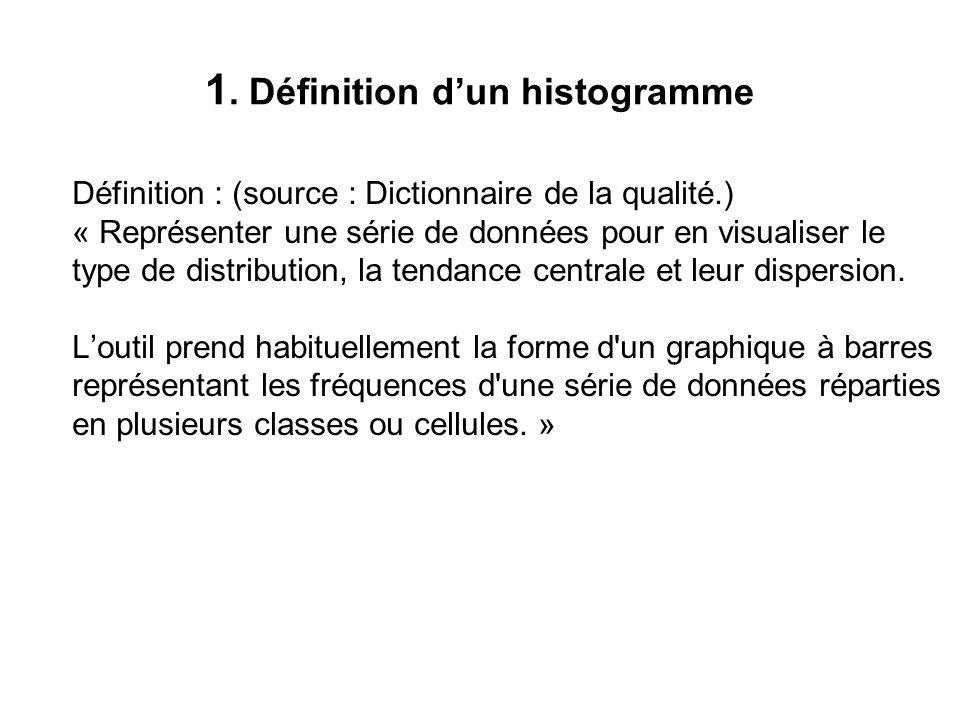 1. Définition d'un histogramme Définition : (source : Dictionnaire de la qualité.) « Représenter une série de données pour en visualiser le type de di