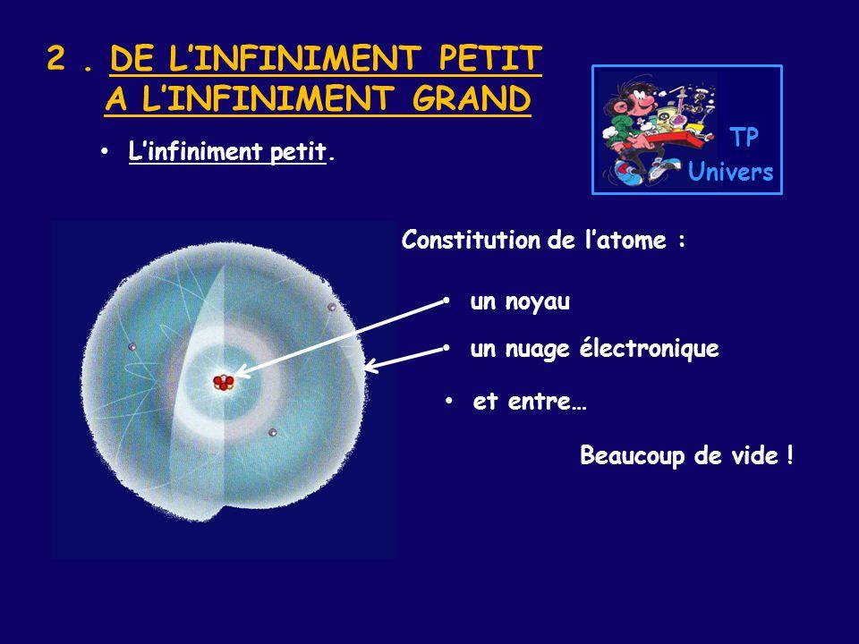 2. DE L'INFINIMENT PETIT A L'INFINIMENT GRAND L'infiniment petit. Constitution de l'atome : un noyau un nuage électronique et entre… Beaucoup de vide