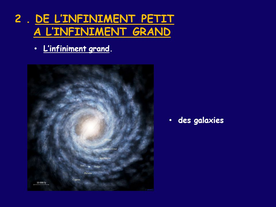 2. DE L'INFINIMENT PETIT A L'INFINIMENT GRAND des galaxies L'infiniment grand.