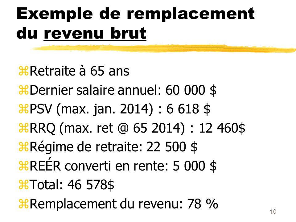 10 Exemple de remplacement du revenu brut zRetraite à 65 ans zDernier salaire annuel: 60 000 $ zPSV (max. jan. 2014) : 6 618 $ zRRQ (max. ret @ 65 201