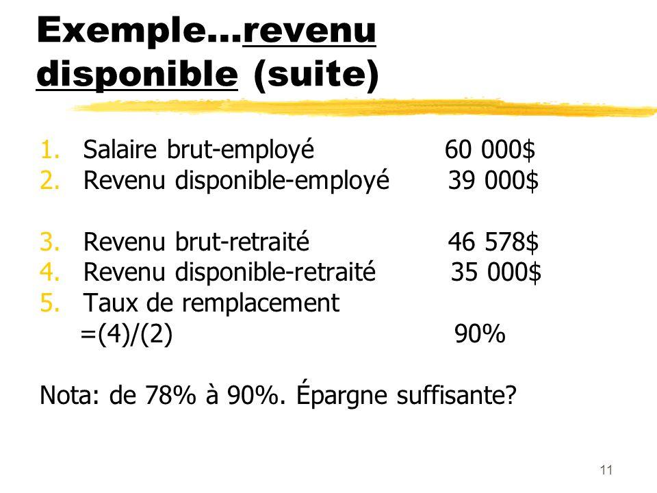 11 Exemple…revenu disponible (suite) 1.Salaire brut-employé 60 000$ 2.Revenu disponible-employé 39 000$ 3.Revenu brut-retraité 46 578$ 4.Revenu dispon