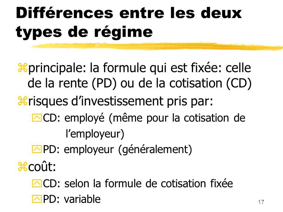 17 Différences entre les deux types de régime zprincipale: la formule qui est fixée: celle de la rente (PD) ou de la cotisation (CD) zrisques d'invest