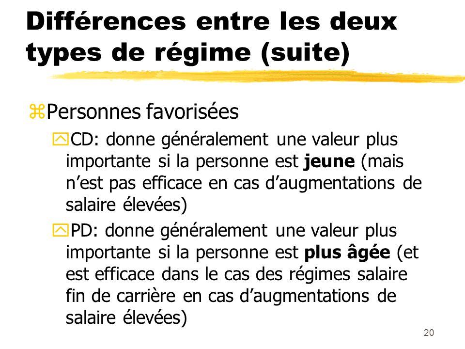 20 Différences entre les deux types de régime (suite) zPersonnes favorisées yCD: donne généralement une valeur plus importante si la personne est jeun