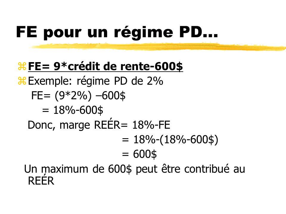 FE pour un régime PD... zFE= 9*crédit de rente-600$ zExemple: régime PD de 2% FE= (9*2%) –600$ = 18%-600$ Donc, marge REÉR= 18%-FE = 18%-(18%-600$) =