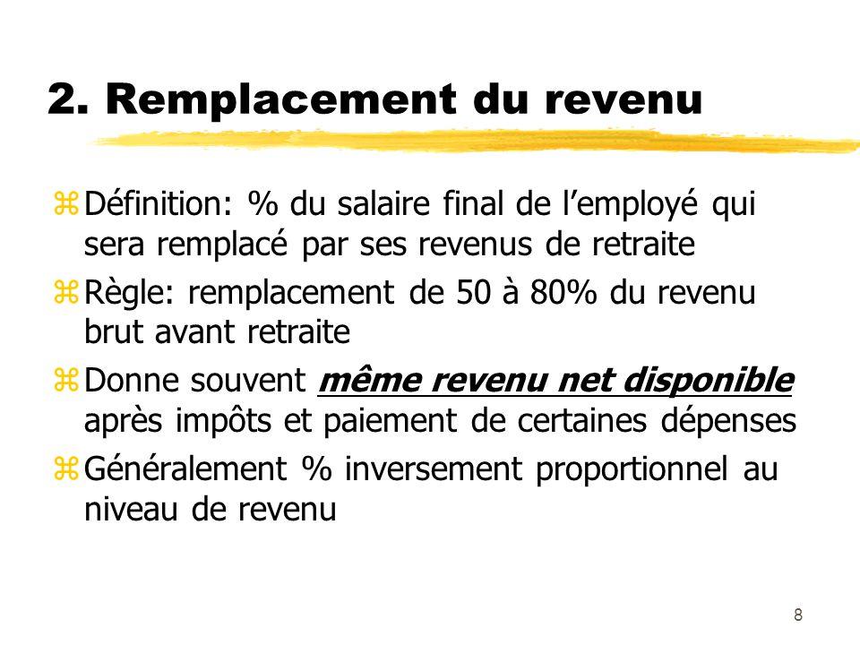 8 2. Remplacement du revenu zDéfinition: % du salaire final de l'employé qui sera remplacé par ses revenus de retraite zRègle: remplacement de 50 à 80