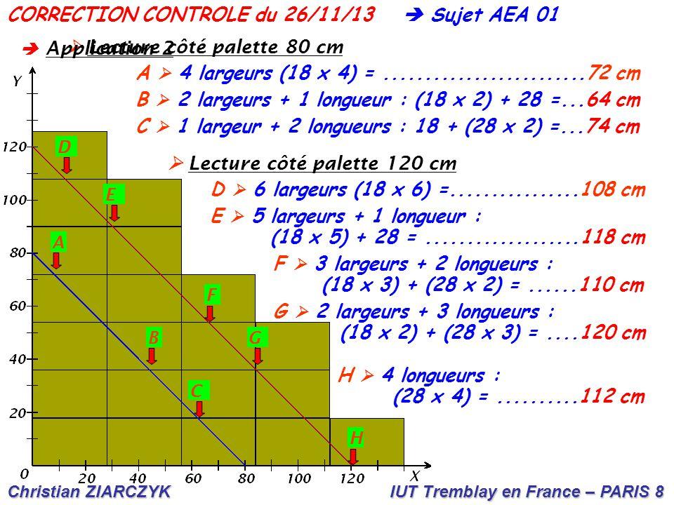 Christian ZIARCZYK IUT Tremblay en France – PARIS 8 CORRECTION CONTROLE du 26/11/13 A B C D E F G H  Lecture côté palette 80 cm A  4 largeurs (18 x 4) =.........................72 cm B  2 largeurs + 1 longueur : (18 x 2) + 28 =...64 cm C  1 largeur + 2 longueurs : 18 + (28 x 2) =...74 cm D  6 largeurs (18 x 6) =................108 cm  Lecture côté palette 120 cm E  5 largeurs + 1 longueur : (18 x 5) + 28 =...................118 cm F  3 largeurs + 2 longueurs : (18 x 3) + (28 x 2) =......110 cm G  2 largeurs + 3 longueurs : (18 x 2) + (28 x 3) =....120 cm H  4 longueurs : (28 x 4) =..........112 cm  A pplication 2  Sujet AEA 01