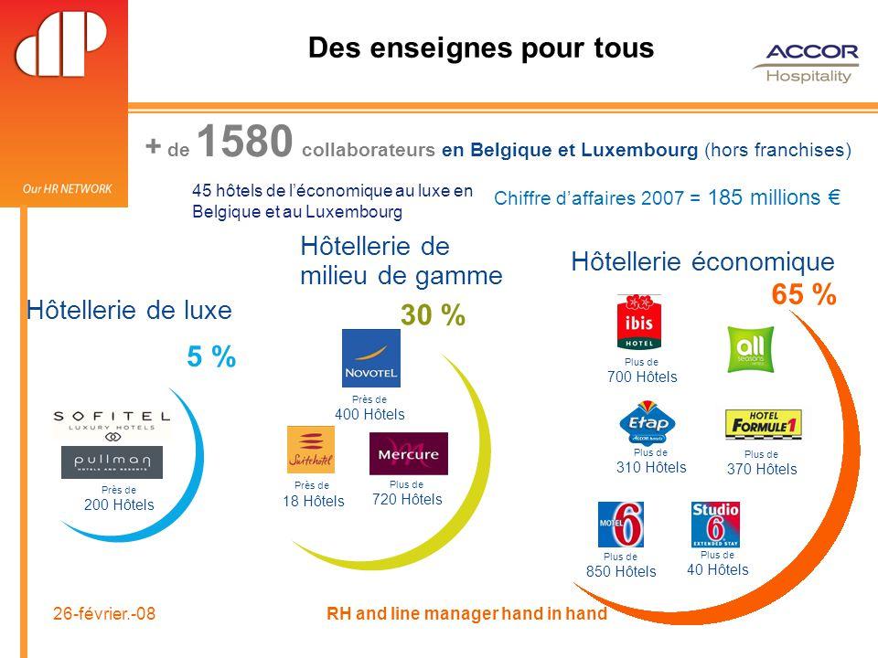 26-février.-08 RH and line manager hand in hand Des enseignes pour tous Près de 200 Hôtels Hôtellerie de luxe 5 % Hôtellerie économique 65 % Plus de 700 Hôtels Plus de 40 Hôtels Plus de 850 Hôtels Plus de 310 Hôtels Plus de 370 Hôtels Hôtellerie de milieu de gamme Près de 18 Hôtels Près de 400 Hôtels 30 % Plus de 720 Hôtels + de 1580 collaborateurs en Belgique et Luxembourg (hors franchises) Chiffre d'affaires 2007 = 185 millions € 45 hôtels de l'économique au luxe en Belgique et au Luxembourg