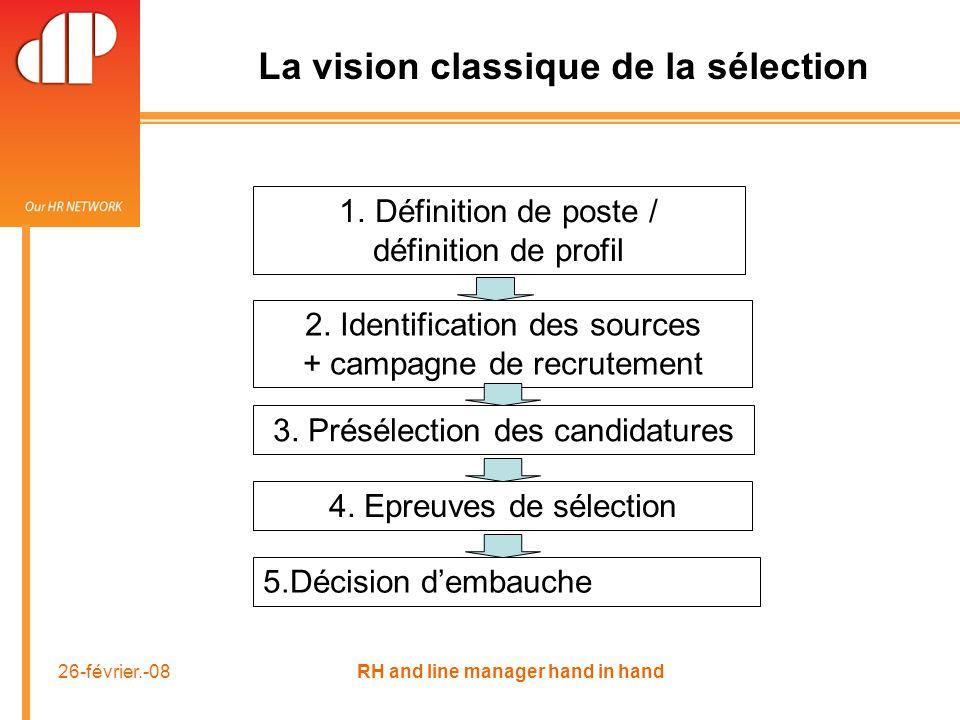 26-février.-08 RH and line manager hand in hand La vision classique de la sélection 1.Définition de poste / définition de profil 2.