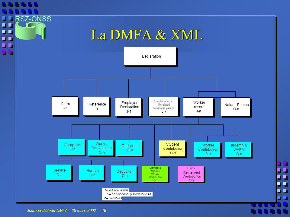 RSZ-ONSS Journée d'étude DMFA - 26 mars 2002 - 19 La DMFA & XML Natural Person C-n Worker record I-n Worker Contribution C-n Employer Declaration I-1