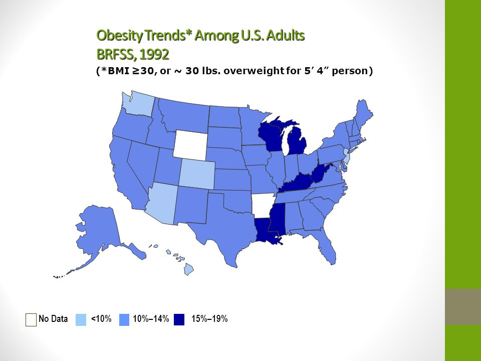 Obesity Trends* Among U.S.Adults BRFSS, 1993 (*BMI ≥30, or ~ 30 lbs.