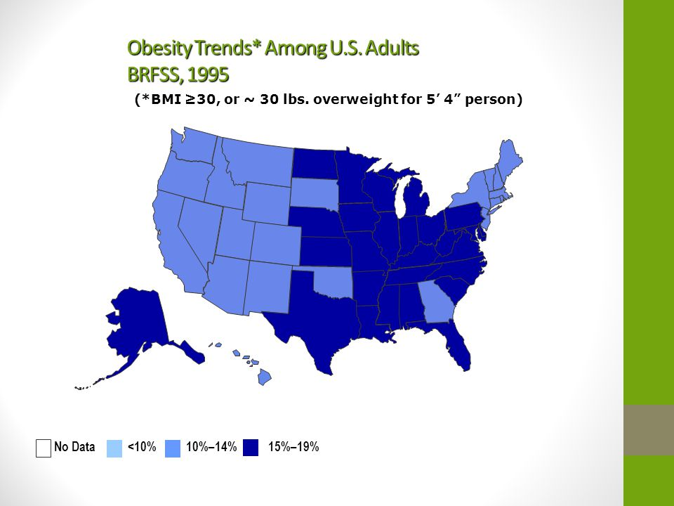 "Obesity Trends* Among U.S. Adults BRFSS, 1995 (*BMI ≥30, or ~ 30 lbs. overweight for 5' 4"" person) No Data <10% 10%–14% 15%–19%"
