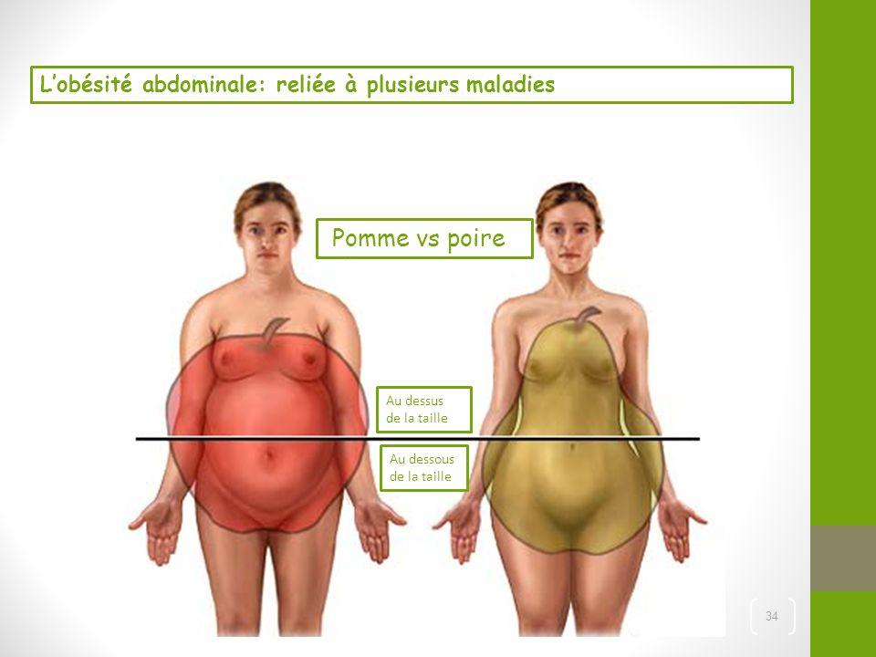 34 Pomme vs poire Au dessus de la taille Au dessous de la taille L'obésité abdominale: reliée à plusieurs maladies