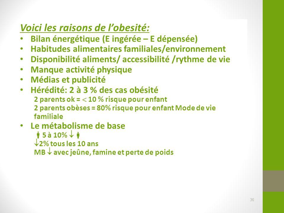 Voici les raisons de l'obesité: Bilan énergétique (E ingérée – E dépensée) Habitudes alimentaires familiales/environnement Disponibilité aliments/ acc
