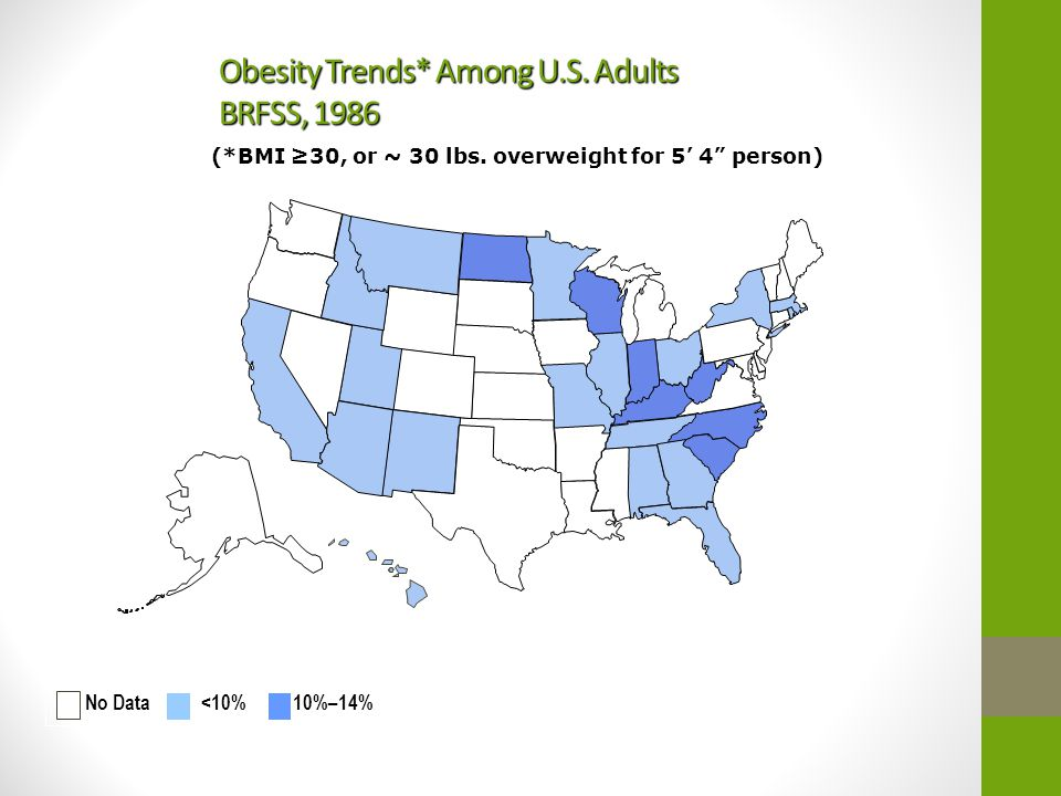 "Obesity Trends* Among U.S. Adults BRFSS, 1986 (*BMI ≥30, or ~ 30 lbs. overweight for 5' 4"" person) No Data <10% 10%–14%"