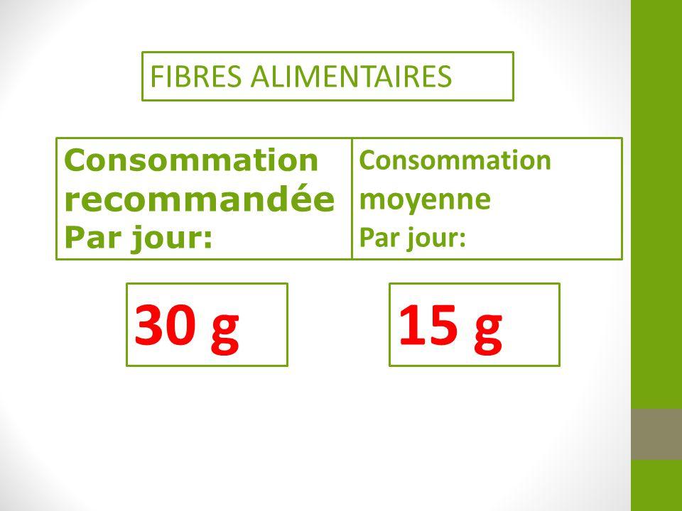 Consommation moyenne Par jour: 15 g Consommation recommandée Par jour: 30 g FIBRES ALIMENTAIRES