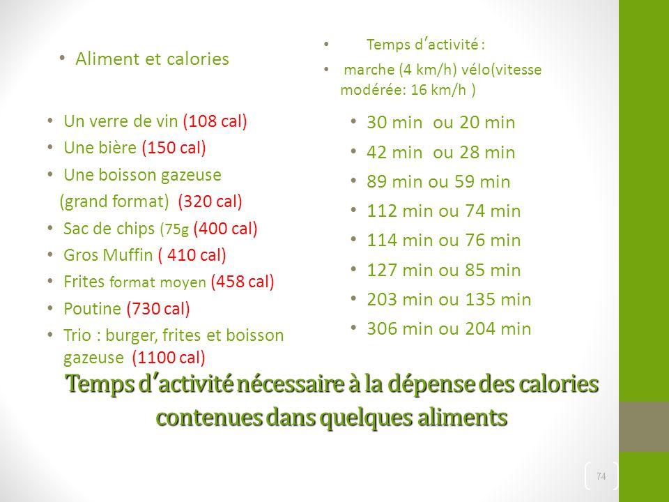 Temps d'activité nécessaire à la dépense des calories contenues dans quelques aliments Aliment et calories Temps d'activité : marche (4 km/h) vélo(vit