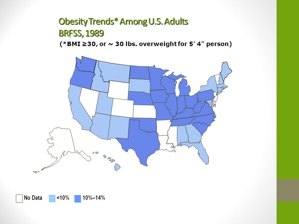 Obesity Trends* Among U.S.Adults BRFSS, 1990 (*BMI ≥30, or ~ 30 lbs.