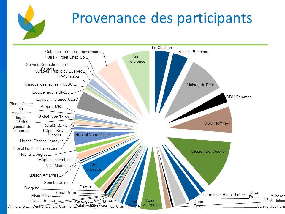 13 Provenance des participants