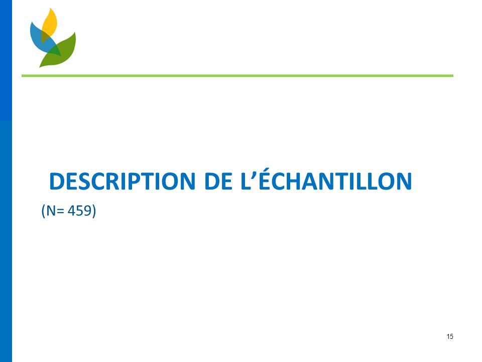 15 DESCRIPTION DE L'ÉCHANTILLON (N= 459)