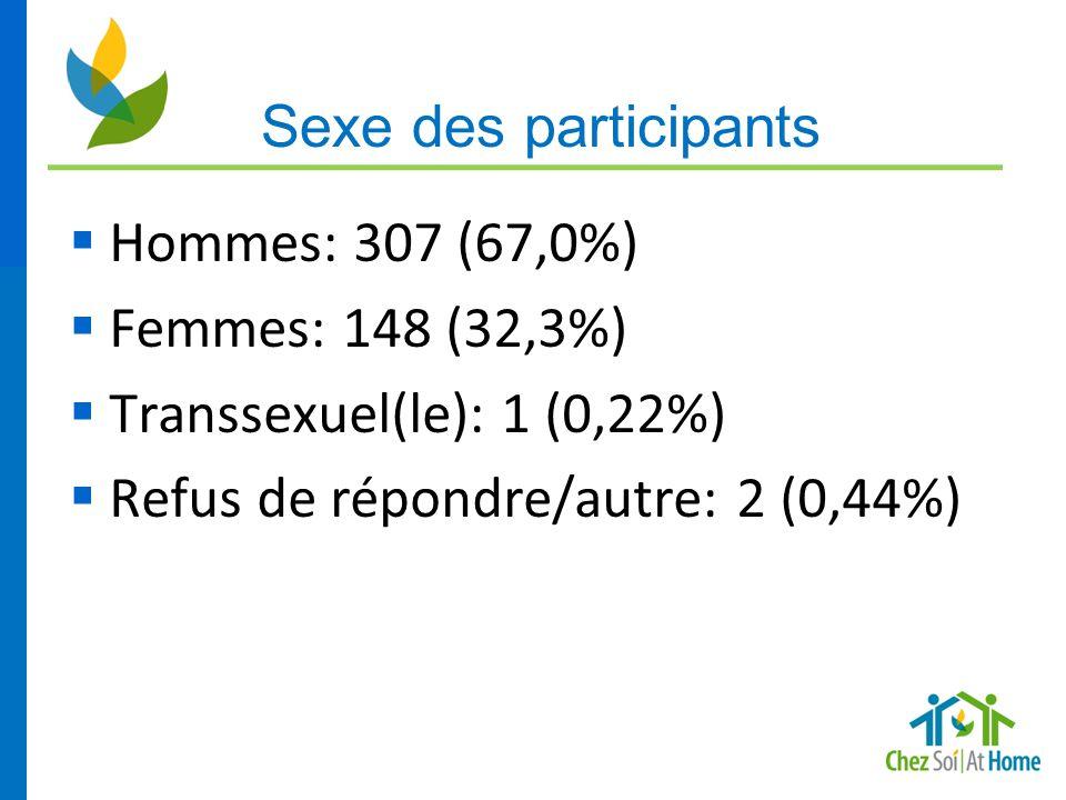 16  Hommes: 307 (67,0%)  Femmes: 148 (32,3%)  Transsexuel(le): 1 (0,22%)  Refus de répondre/autre: 2 (0,44%) Sexe des participants