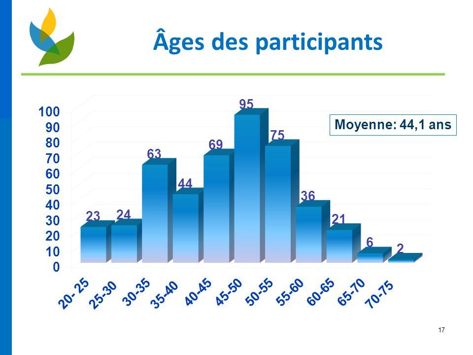 17 Âges des participants Moyenne: 44,1 ans