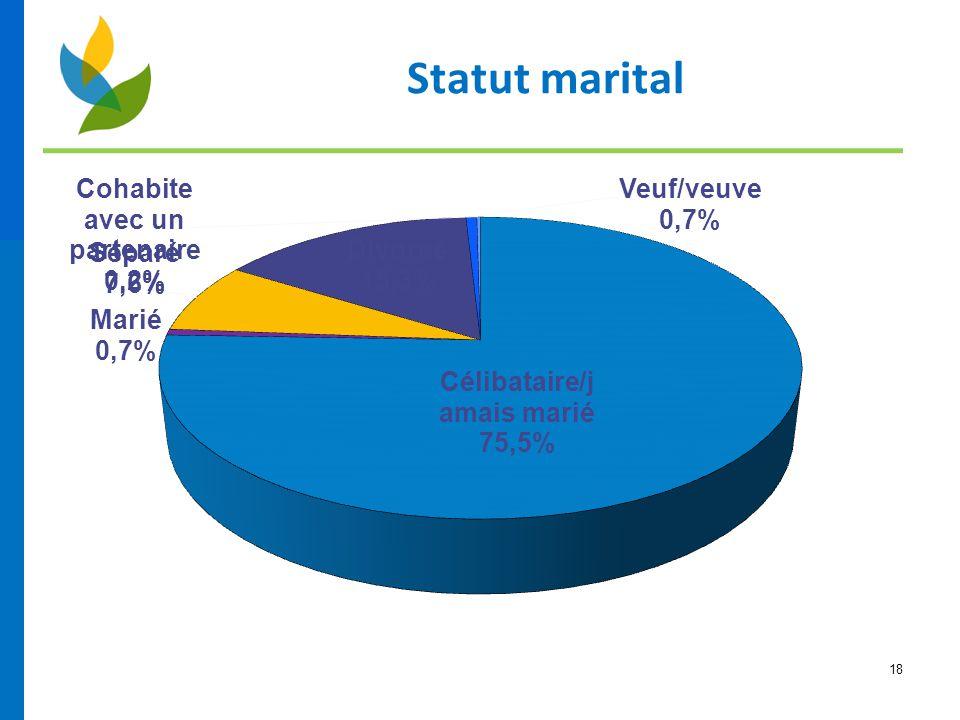 18 Statut marital