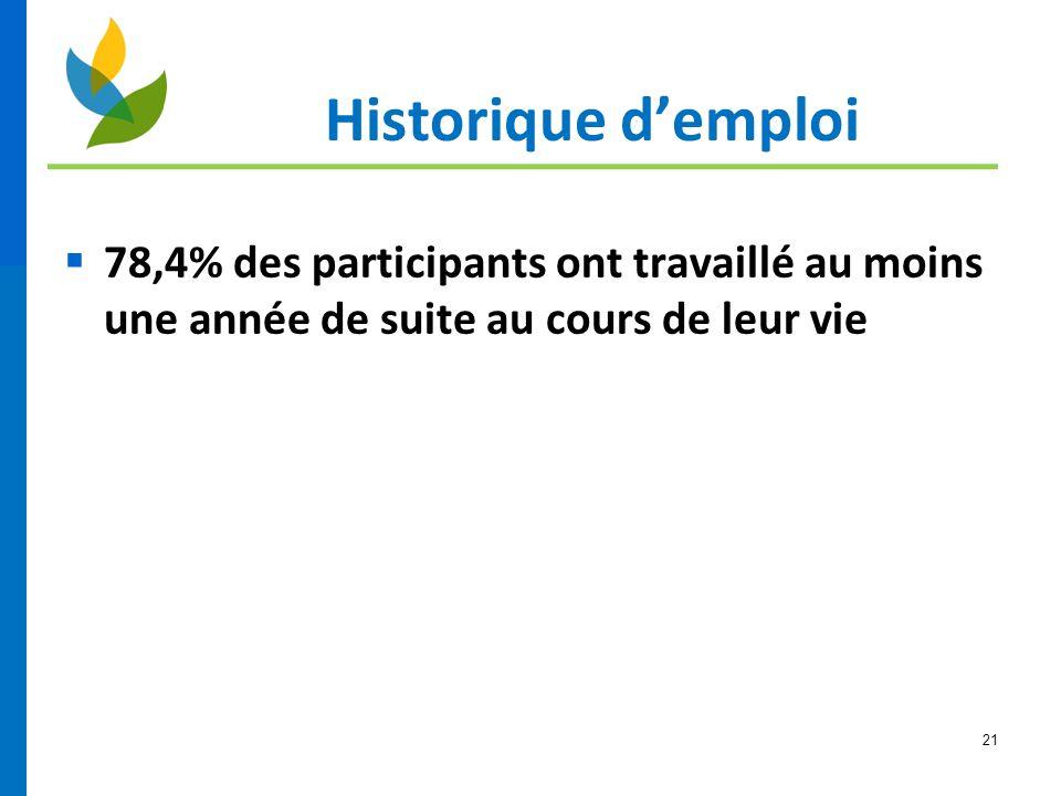 21 Historique d'emploi  78,4% des participants ont travaillé au moins une année de suite au cours de leur vie