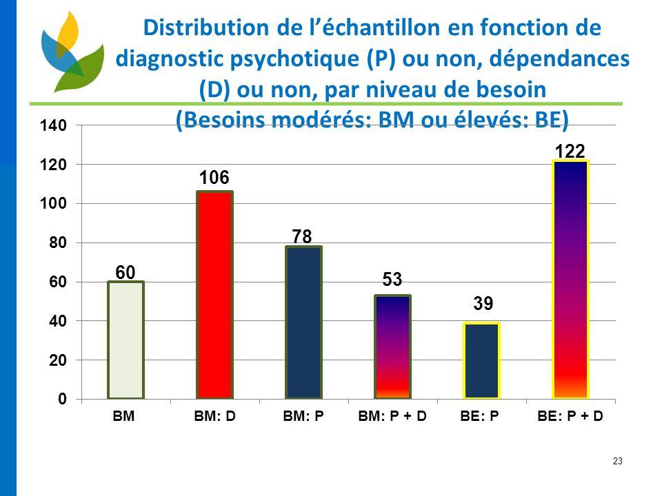 23 Distribution de l'échantillon en fonction de diagnostic psychotique (P) ou non, dépendances (D) ou non, par niveau de besoin (Besoins modérés: BM o