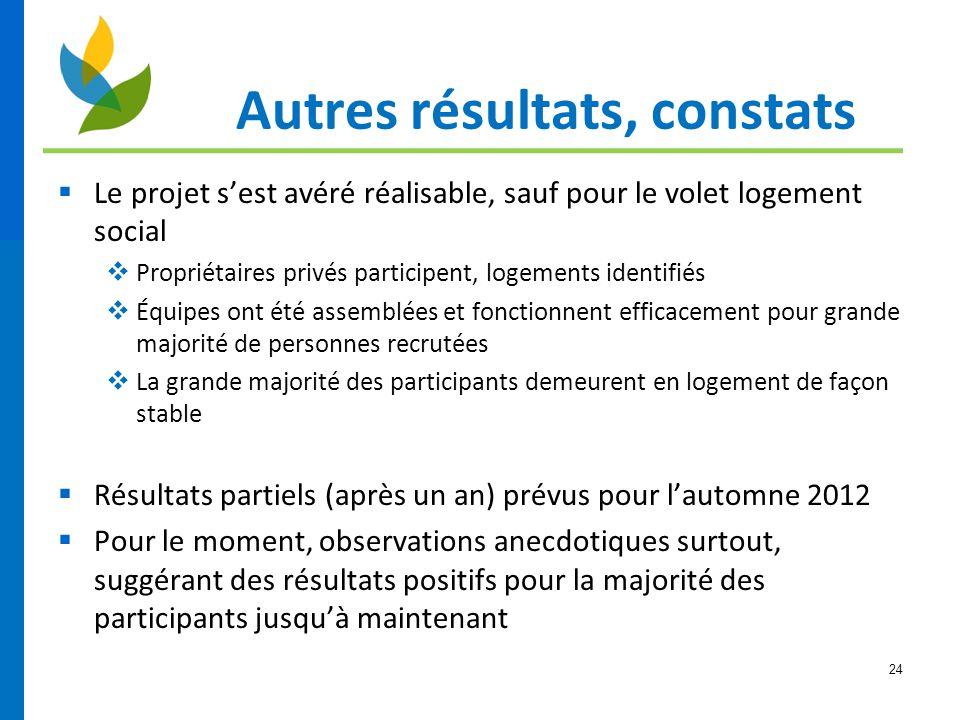 24 Autres résultats, constats  Le projet s'est avéré réalisable, sauf pour le volet logement social  Propriétaires privés participent, logements ide