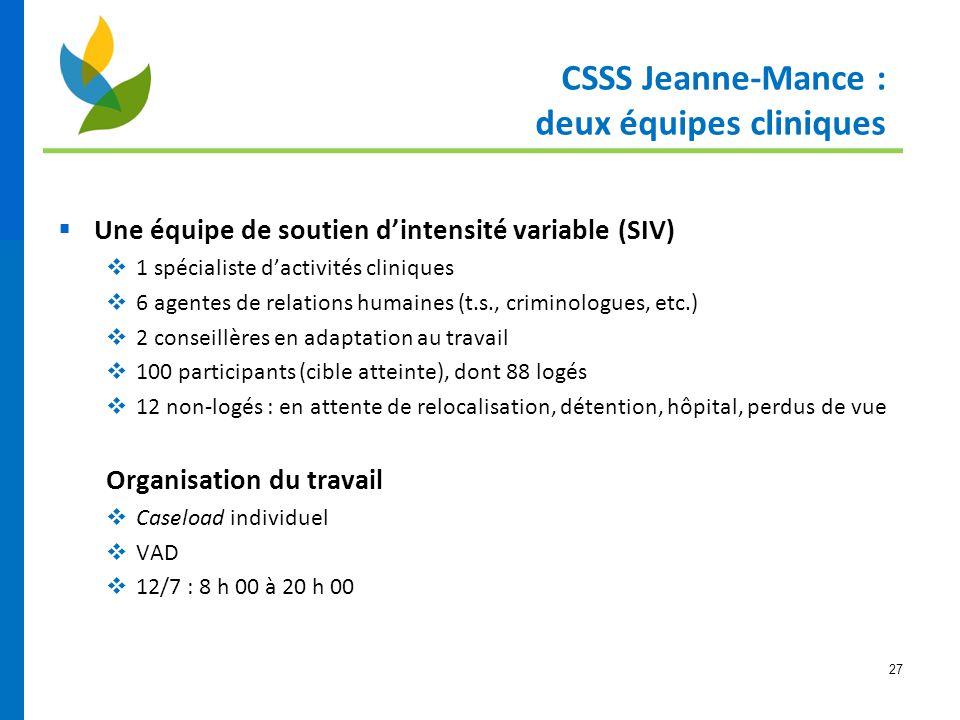 27 CSSS Jeanne-Mance : deux équipes cliniques  Une équipe de soutien d'intensité variable (SIV)  1 spécialiste d'activités cliniques  6 agentes de